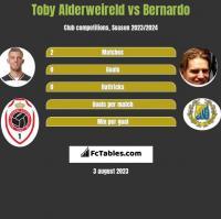 Toby Alderweireld vs Bernardo h2h player stats