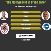 Toby Alderweireld vs Bruno Saltor h2h player stats