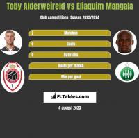 Toby Alderweireld vs Eliaquim Mangala h2h player stats