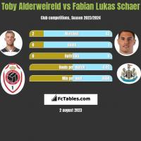 Toby Alderweireld vs Fabian Lukas Schaer h2h player stats