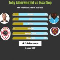 Toby Alderweireld vs Issa Diop h2h player stats