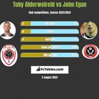 Toby Alderweireld vs John Egan h2h player stats