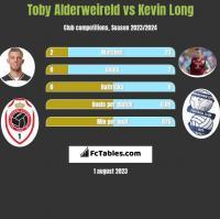Toby Alderweireld vs Kevin Long h2h player stats