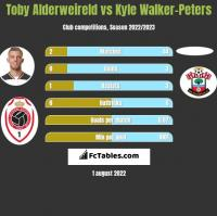 Toby Alderweireld vs Kyle Walker-Peters h2h player stats