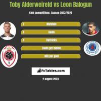 Toby Alderweireld vs Leon Balogun h2h player stats