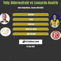 Toby Alderweireld vs Leonardo Koutris h2h player stats