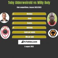 Toby Alderweireld vs Willy Boly h2h player stats