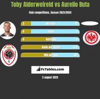 Toby Alderweireld vs Aurelio Buta h2h player stats