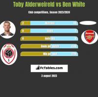 Toby Alderweireld vs Ben White h2h player stats
