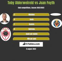 Toby Alderweireld vs Juan Foyth h2h player stats