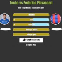 Toche vs Federico Piovaccari h2h player stats
