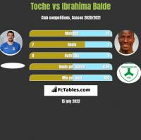 Toche vs Ibrahima Balde h2h player stats