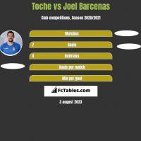Toche vs Joel Barcenas h2h player stats