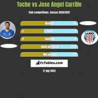 Toche vs Jose Angel Carrillo h2h player stats