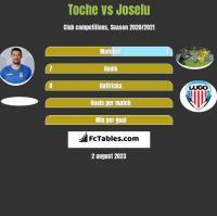 Toche vs Joselu h2h player stats