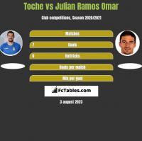 Toche vs Julian Ramos Omar h2h player stats