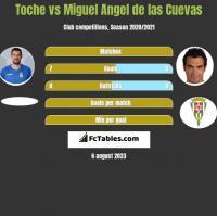 Toche vs Miguel Angel de las Cuevas h2h player stats