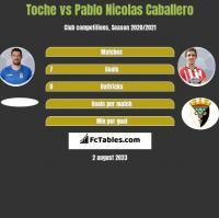 Toche vs Pablo Nicolas Caballero h2h player stats
