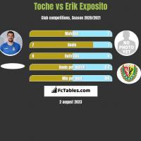 Toche vs Erik Exposito h2h player stats