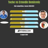 Toche vs Ermedin Demirovic h2h player stats