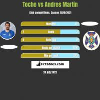 Toche vs Andres Martin h2h player stats