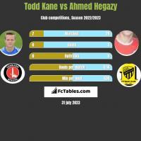 Todd Kane vs Ahmed Hegazy h2h player stats
