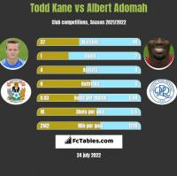 Todd Kane vs Albert Adomah h2h player stats