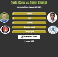 Todd Kane vs Angel Rangel h2h player stats