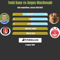 Todd Kane vs Angus MacDonald h2h player stats