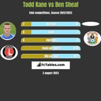 Todd Kane vs Ben Sheaf h2h player stats