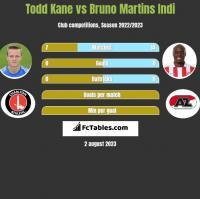 Todd Kane vs Bruno Martins Indi h2h player stats