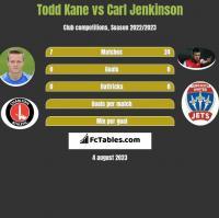 Todd Kane vs Carl Jenkinson h2h player stats