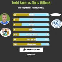 Todd Kane vs Chris Willock h2h player stats