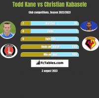 Todd Kane vs Christian Kabasele h2h player stats