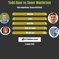 Todd Kane vs Conor Masterson h2h player stats