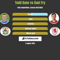 Todd Kane vs Dael Fry h2h player stats