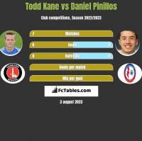 Todd Kane vs Daniel Pinillos h2h player stats