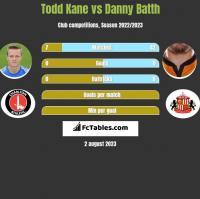 Todd Kane vs Danny Batth h2h player stats