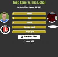 Todd Kane vs Eric Lichaj h2h player stats