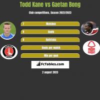 Todd Kane vs Gaetan Bong h2h player stats