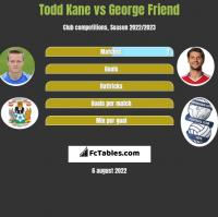 Todd Kane vs George Friend h2h player stats