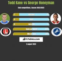 Todd Kane vs George Honeyman h2h player stats