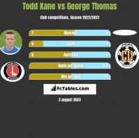 Todd Kane vs George Thomas h2h player stats