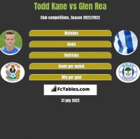 Todd Kane vs Glen Rea h2h player stats