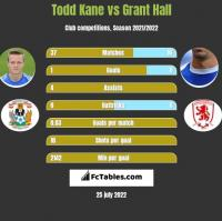 Todd Kane vs Grant Hall h2h player stats
