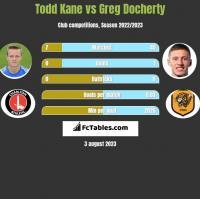 Todd Kane vs Greg Docherty h2h player stats