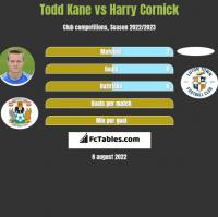 Todd Kane vs Harry Cornick h2h player stats