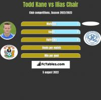 Todd Kane vs Ilias Chair h2h player stats