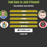Todd Kane vs Jack O'Connell h2h player stats