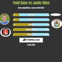 Todd Kane vs Jamie Allen h2h player stats